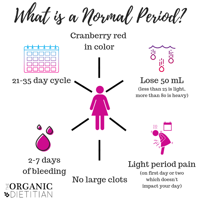 What Is A Normal Period Better Understanding Your Cycle